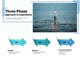 Three Phase Approach To Aspirations