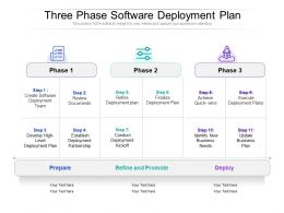 Three Phase Software Deployment Plan