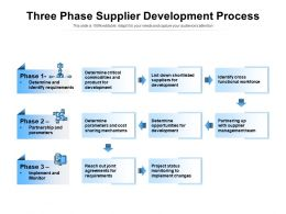 Three Phase Supplier Development Process