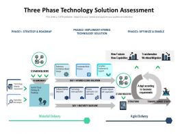 Three Phase Technology Solution Assessment