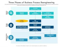 Three Phases Of Business Process Reengineering