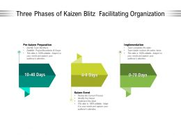 Three Phases Of Kaizen Blitz Facilitating Organization