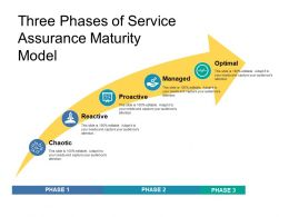 Three Phases Of Service Assurance Maturity Model