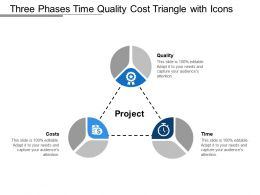 Three Phases Time Quality Cost Triangle With Icons