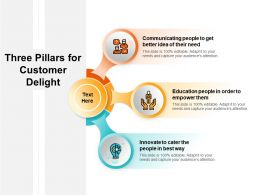 Three Pillars For Customer Delight
