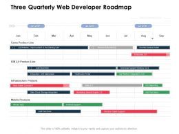 Three Quarterly Web Developer Roadmap
