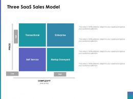 Three Saas Sales Model Ppt Inspiration Mockup