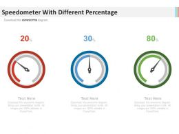 Three Speedometer With Different Percentage Powerpoint Slides