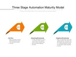 Three Stage Automation Maturity Model