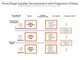 Three Stage Supplier Development With Progression Criteria