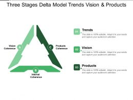 Three Stages Delta Model Trends Vision And Products
