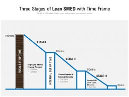 Three Stages Of Lean SMED With Time Frame