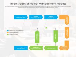 Three Stages Of Project Management Process