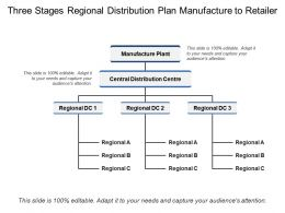 Three Stages Regional Distribution Plan Manufacture To Retailer