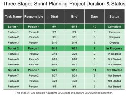 Three Stages Sprint Planning Project Duration And Status