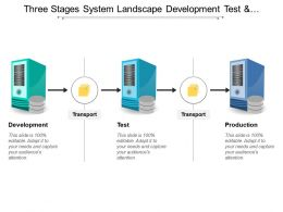 Three Stages System Landscape Development Test And Production