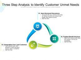 Three Step Analysis To Identify Customer Unmet Needs