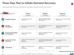 Three Step Plan To Initiate Demand Recovery Ppt Clipart