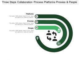 Three Steps Collaboration Process Platforms Process And People