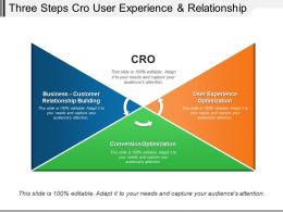 Three Steps Cro User Experience And Relationship