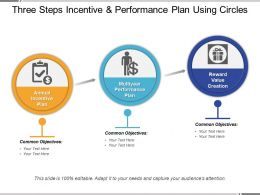 Three Steps Incentive And Performance Plan Using Circles