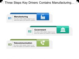Three Steps Key Drivers Contains Manufacturing Government Telecommunication Banking Retail
