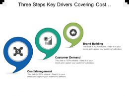 Three Steps Key Drivers Covering Cost Management Customer Demand And Staff Recruitment