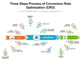 Three Steps Process Of Conversion Rate Optimization CRO