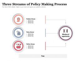 Three Streams Of Policy Making Process