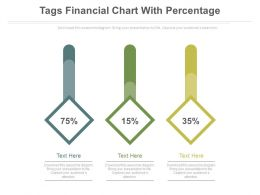 Three Tags Financial Chart With Percentage Powerpoint Slides