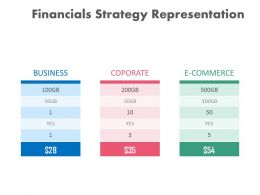 Three Tags For Financial Strategy Representation Powerpoint Slides