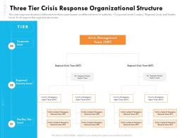 Three Tier Crisis Response Organizational Structure Ppt Influencers