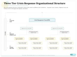 Three Tier Crisis Response Organizational Structure Ppt Infographics