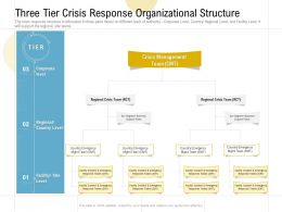 Three Tier Crisis Response Organizational Structure Ppt Powerpoint Presentation Infographics