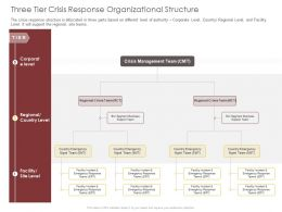Three Tier Crisis Response Organizational Structure Team Ppt Powerpoint Presentation Portfolio Guidelines