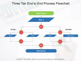 Three Tier End To End Process Flowchart