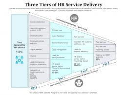 Three Tiers Of HR Service Delivery