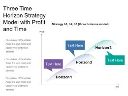 Three Time Horizon Strategy Model With Profit And Time