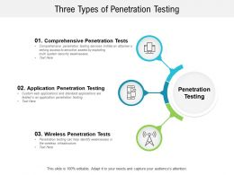 Three Types Of Penetration Testing