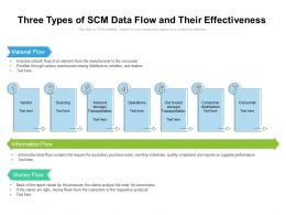 Three Types Of SCM Data Flow And Their Effectiveness