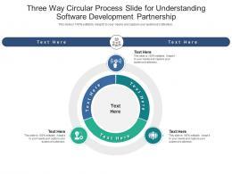 Three Way Circular Process Slide For Understanding Software Development Partnership Infographic Template