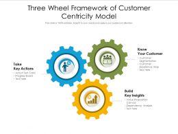 Three Wheel Framework Of Customer Centricity Model
