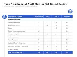 Three Year Internal Audit Plan For Risk Based Review