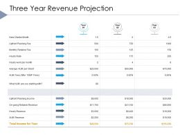 Three Year Revenue Projection Planning Income Ppt Powerpoint Styles Deck