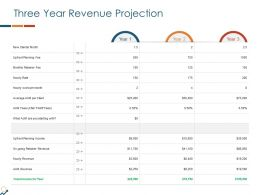 Three Year Revenue Projection Ppt Powerpoint Display