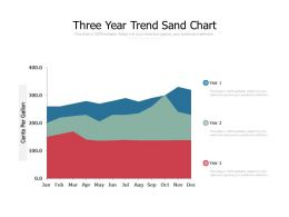 Three Year Trend Sand Chart