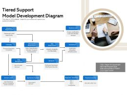 Tiered Support Model Development Diagram