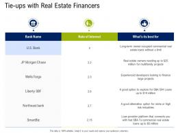 Tieups With Real Estate Financers Commercial Real Estate Property Management Ppt Tips