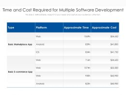 Time And Cost Required For Multiple Software Development