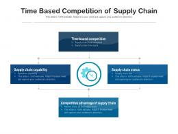Time Based Competition Of Supply Chain